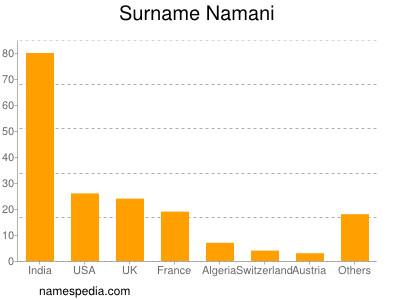 Surname Namani