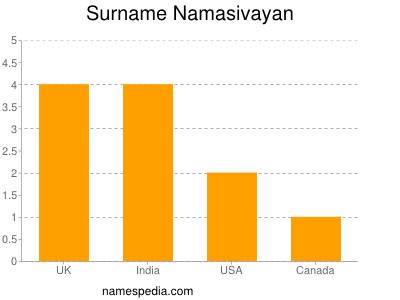 Surname Namasivayan