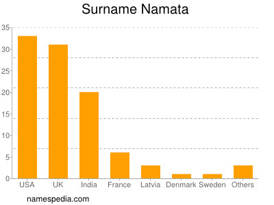 Surname Namata