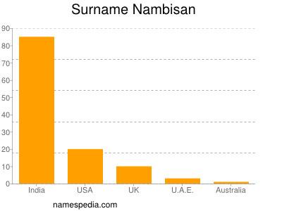 Surname Nambisan