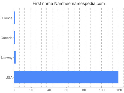 Given name Namhee