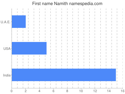 Given name Namith