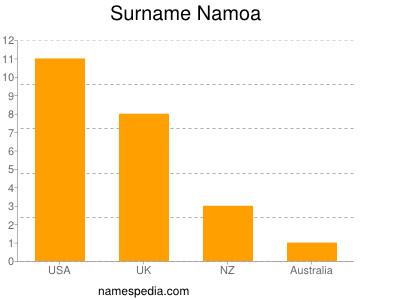 Surname Namoa