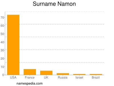 Surname Namon