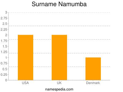 Surname Namumba