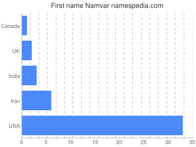 Given name Namvar