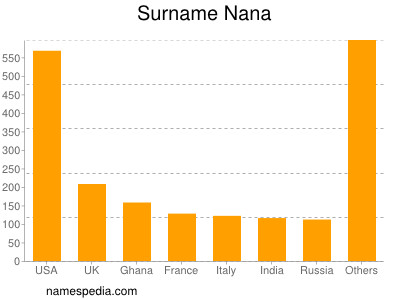 Surname Nana