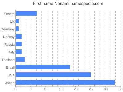 Given name Nanami