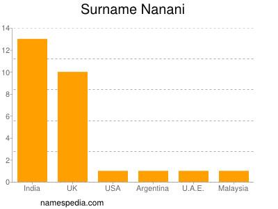 Surname Nanani