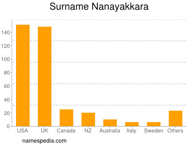Surname Nanayakkara