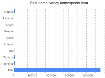 Given name Nancy