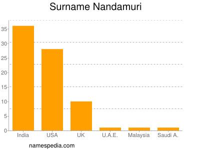 Surname Nandamuri