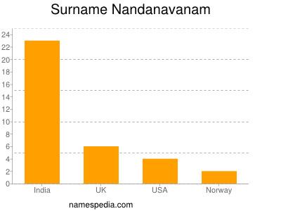 Surname Nandanavanam