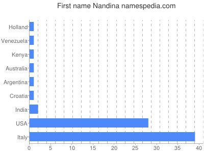 Given name Nandina