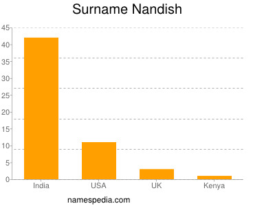 Surname Nandish