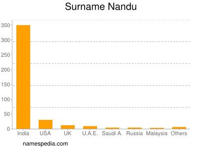 Surname Nandu