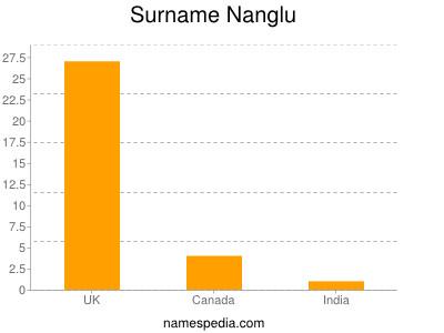 Surname Nanglu