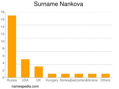 Surname Nankova