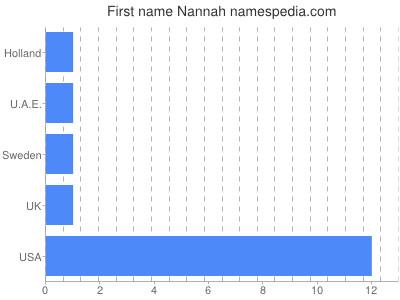 Given name Nannah