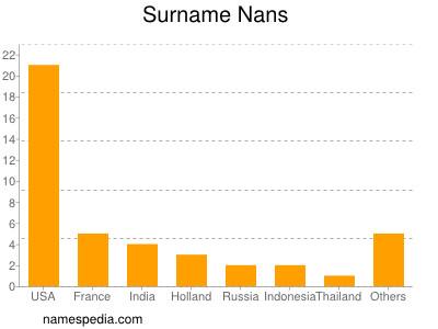 Surname Nans