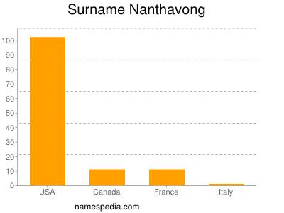 Surname Nanthavong