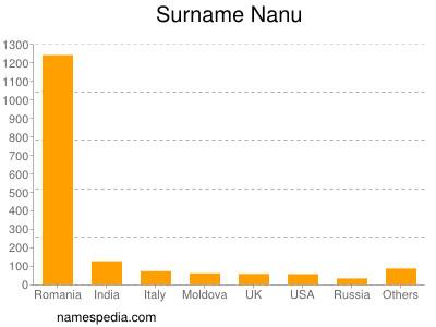Surname Nanu