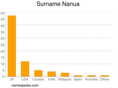 Surname Nanua