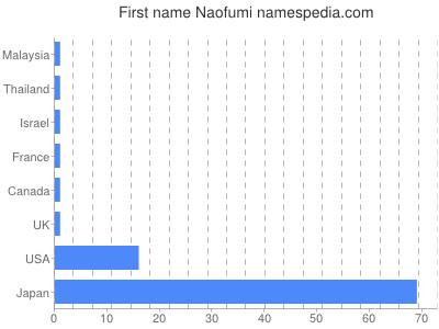 Given name Naofumi