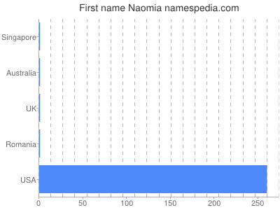 Given name Naomia