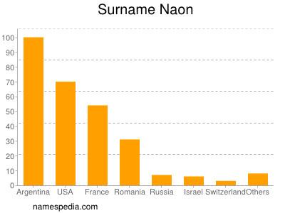 Surname Naon
