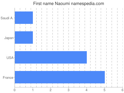 Given name Naoumi