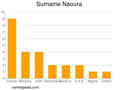 Surname Naoura