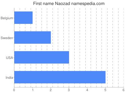 Given name Naozad