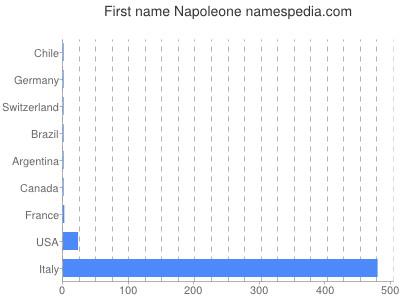 Given name Napoleone