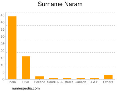 Surname Naram