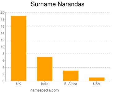 Surname Narandas