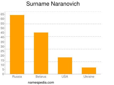 Surname Naranovich
