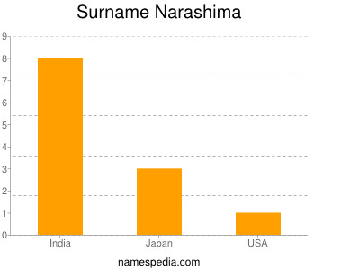 Surname Narashima