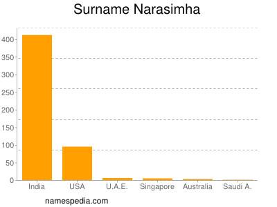 Surname Narasimha