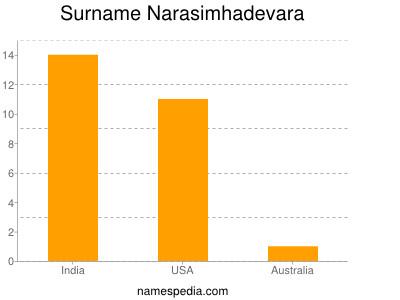 Surname Narasimhadevara