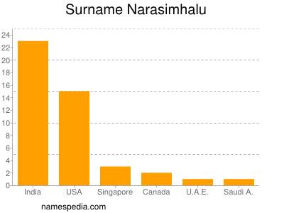 Surname Narasimhalu