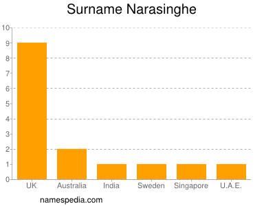 Surname Narasinghe