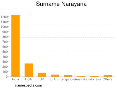 Surname Narayana