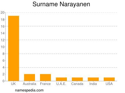 Surname Narayanen