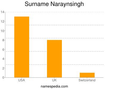 Surname Naraynsingh