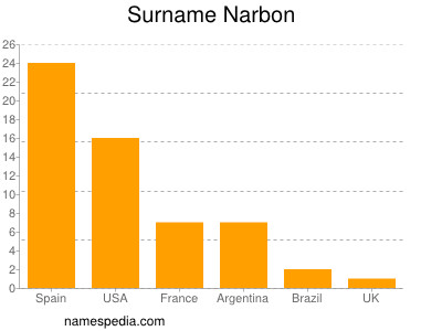 Surname Narbon