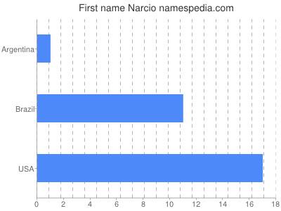 Given name Narcio