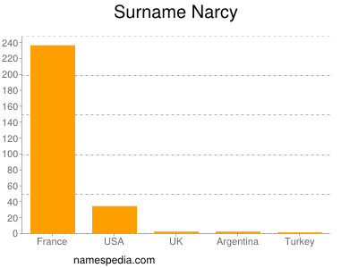 Surname Narcy