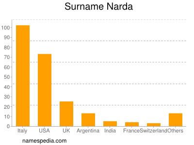 Surname Narda