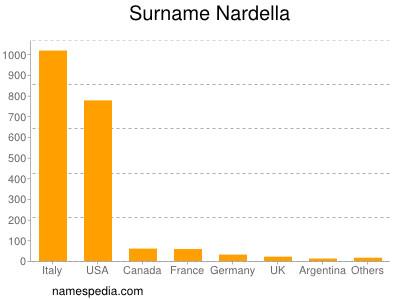 Surname Nardella